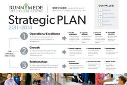 strategic plan format